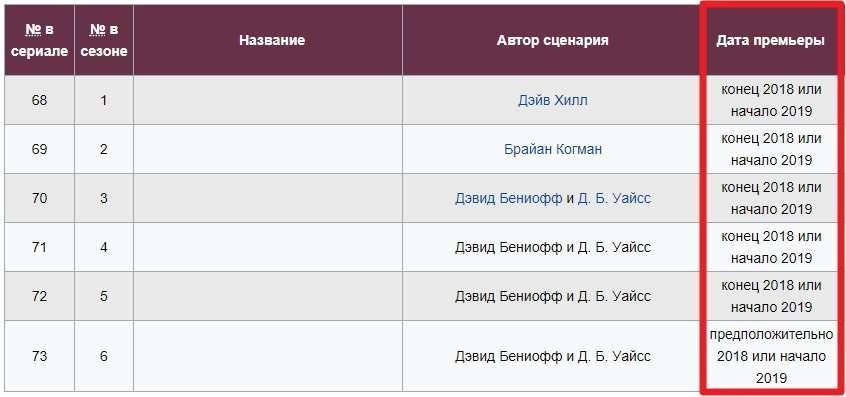 Коли вийде 8 сезон Ігри престолів: дата виходу серіалу, сюжет, новини