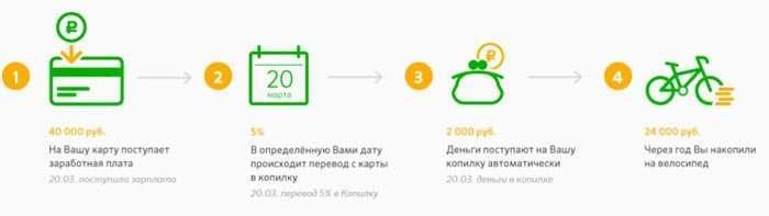 Як підключити «Скарбничку» Сбербанк онлайн, вивести гроші, відключити?