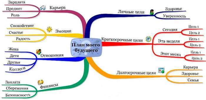 Ментальна карта MindMeister – як користуватися інструментом майндмэппинга