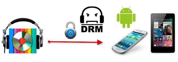 DRM ліцензія – що це в телефоні та на компютері?