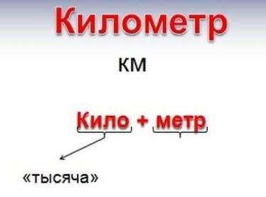 Як перевести метри в сантиметри, міліметри, кілометри