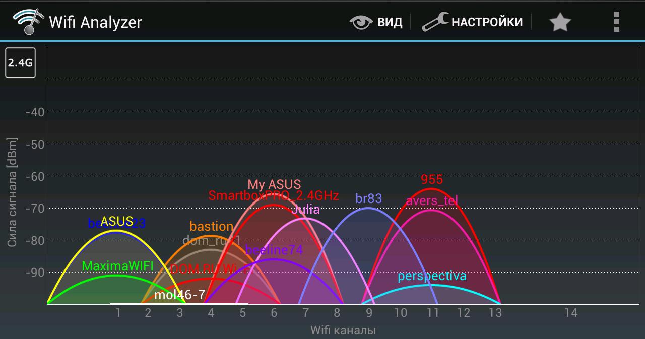 Как выбрать быстрый Wi-Fi роутер и настроить каналы